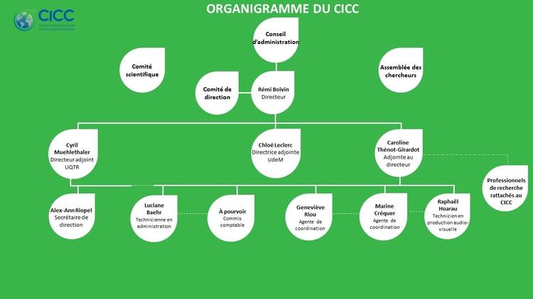 organigramme2021_2.jpg (grande - 750 x 600 free)